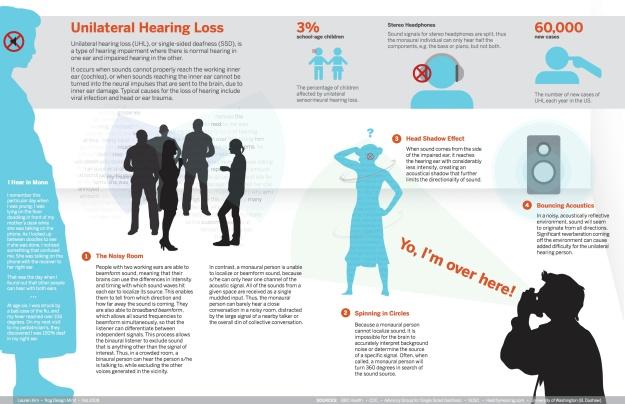 Single Sided Deafness